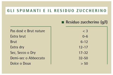 Spumanti e grado zuccherino